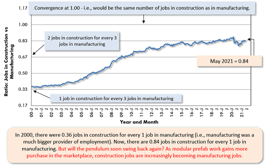 In 2000, there were 0.36 jobs in construction for every 1 job in manufacturing (i.e., manufacturing was a much bigger provider of employment). Now, there are 0.84 jobs in construction for every 1 job in manufacturing.