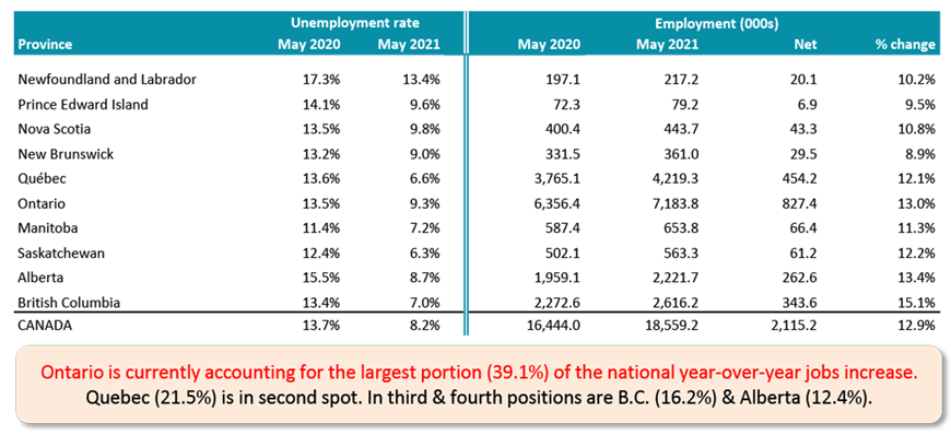 Ontario is currently accounting for the largest portion (39.1%) of the national year-over-year jobs increase. Quebec (21.5%) is in second spot. In third & fourth positions are B.C. (16.2%) & Alberta (12.4%).