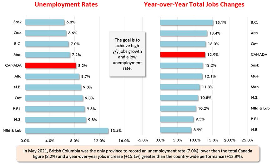 In May 2021, British Columbia was the only province to record an unemployment rate (7.0%) lower than the total Canada figure (8.2%) and a year-over-year jobs increase (+15.1%) greater than the country-wide performance (+12.9%).