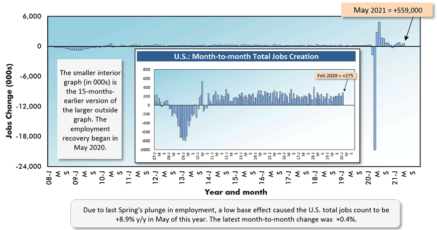 Due to last Spring's plunge in employment, a low base effect caused the U.S. total jobs count to be +8.9% y/y in May of this year. The latest month-to-month change was  +0.4%.