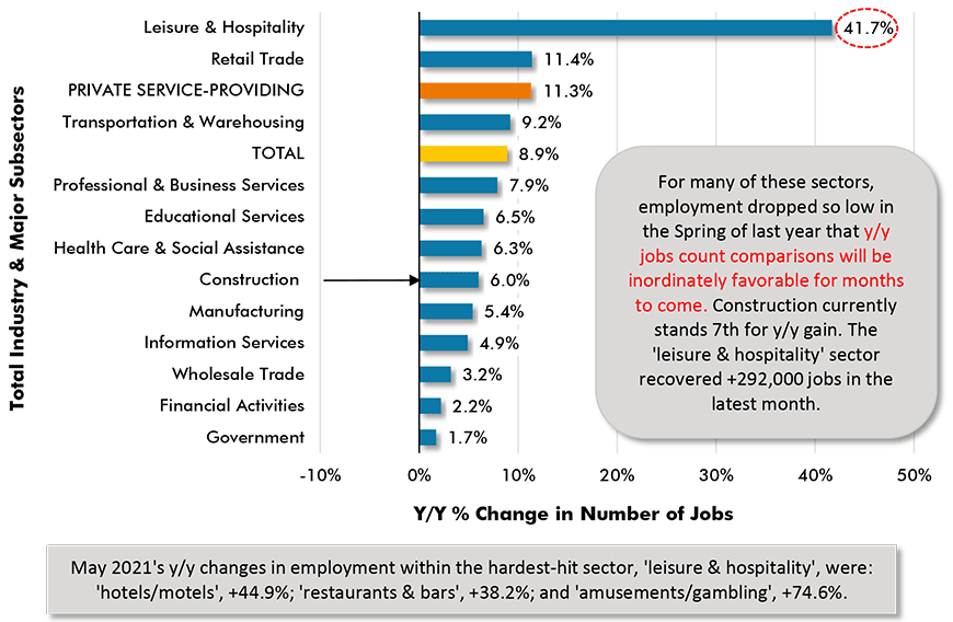 May 2021's y/y changes in employment within the hardest-hit sector, 'leisure & hospitality', were: 'hotels/motels', +44.9%; 'restaurants & bars', +38.2%; and 'amusements/gambling', +74.6%.