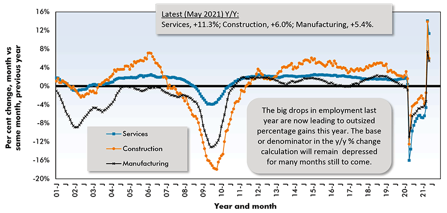 The big drops in employment last year are now leading to outsized  percentage gains this year. The base or denominator in the y/y % change calculation will remain  depressed for many months still to come.