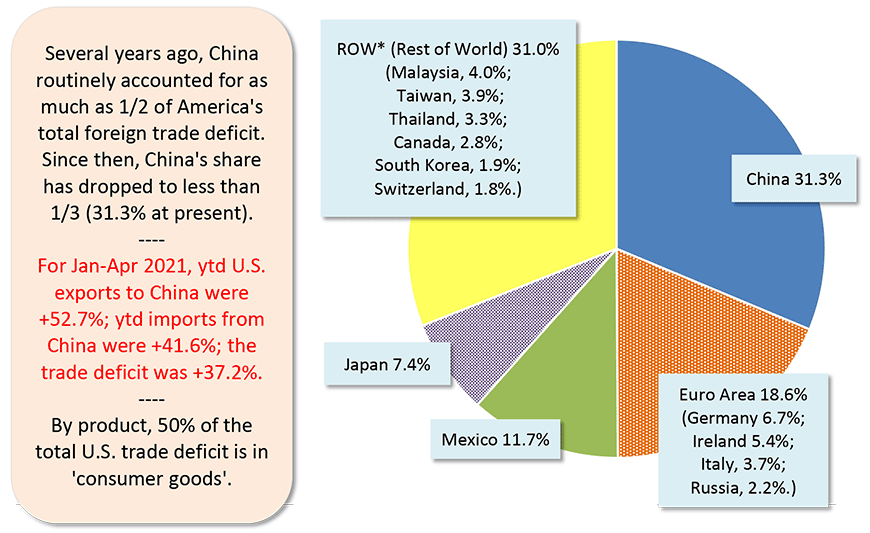 For Jan-Apr 2021, ytd U.S. exports to China were +52.7%; ytd imports from China were +41.6%; the trade deficit was +37.2%.