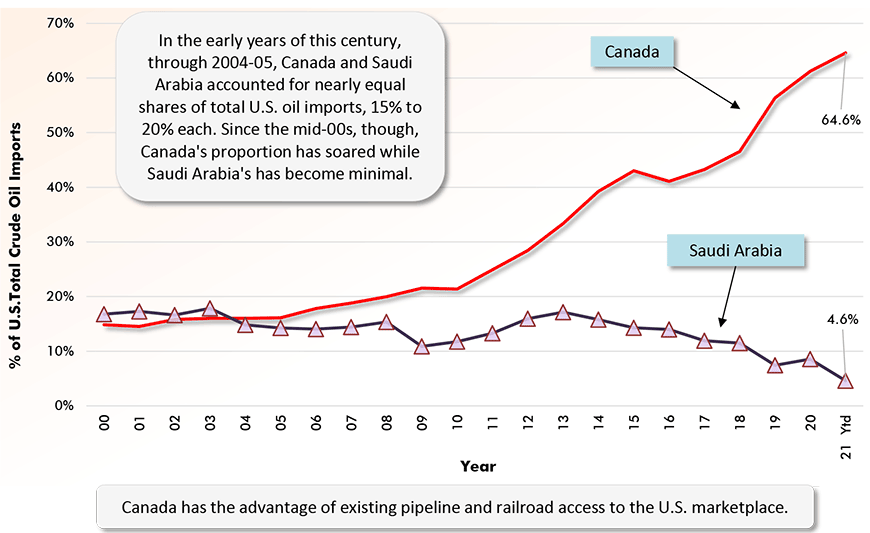 Canada has the advantage of existing pipeline and railroad access to the U.S. marketplace.