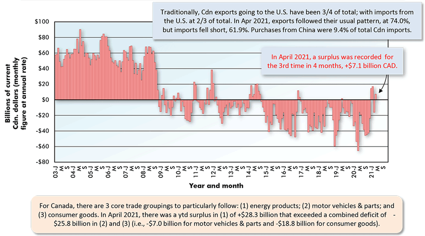 In April 2021, a surplus was recorded  for the 3rd time in 4 months, +$7.1 billion CAD.