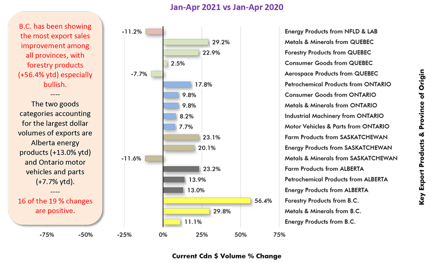 B.C. has been showing the most export sales improvement among all provinces, with forestry products (+56.4% ytd) especially bullish.
