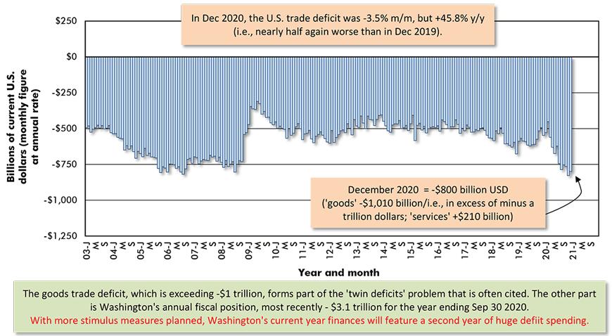 In Dec 2020, the U.S. trade deficit was -3.5% m/m, but +45.8% y/y (i.e., nearly half again worse than in Dec 2019).