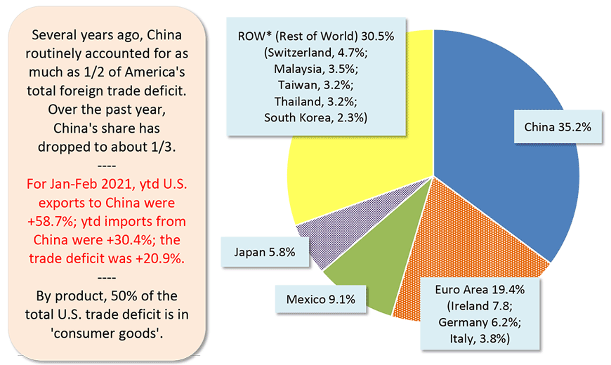 For Jan-Feb 2021, ytd U.S. exports to China were +58.7%; ytd imports from China were +30.4%; the trade deficit was +20.9%.