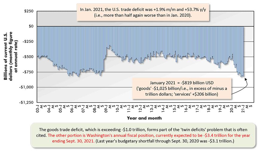 In Jan. 2021, the U.S. trade deficit was +1.9% m/m and +53.7% y/y (i.e., more than half again worse than in Jan. 2020).