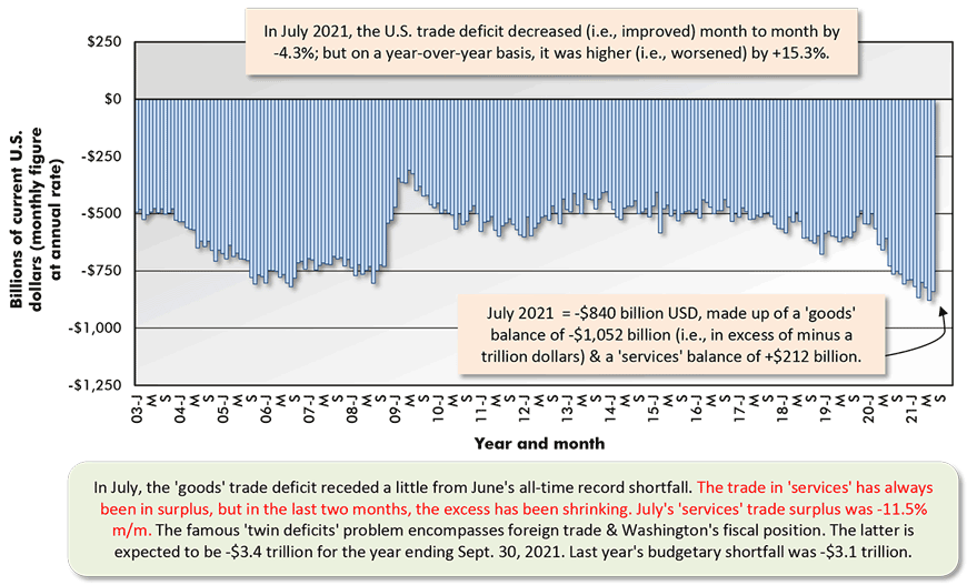 In July 2021, the U.S. trade deficit decreased (i.e., improved) month to month by -4.3%; but on a year-over-year basis, it was higher (i.e., worsened) by +15.3%.