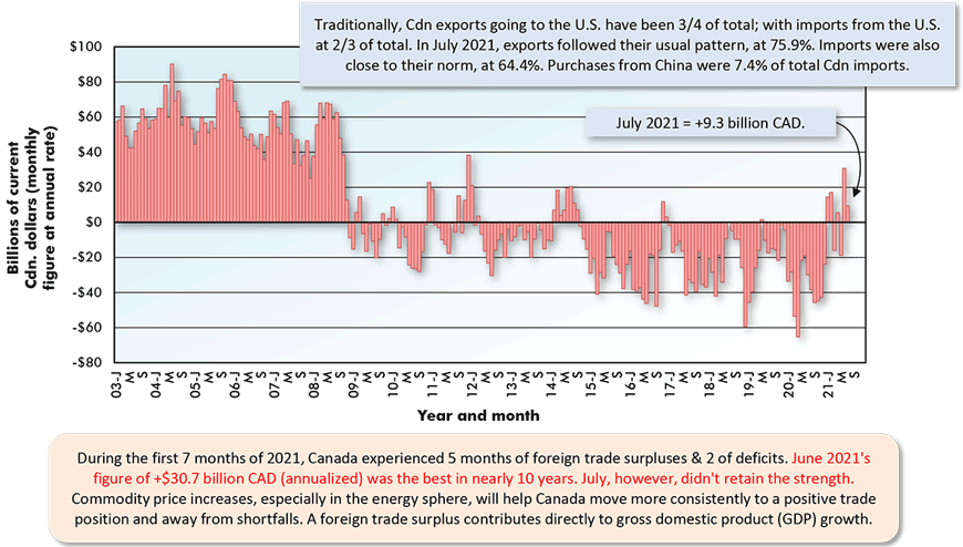 Traditionally, Cdn exports going to the U.S. have been 3/4 of total; with imports from the U.S. at 2/3 of total. In July 2021, exports followed their usual pattern, at 75.9%. Imports were also close to their norm, at 64.4%. Purchases from China were 7.4% of total Cdn imports.