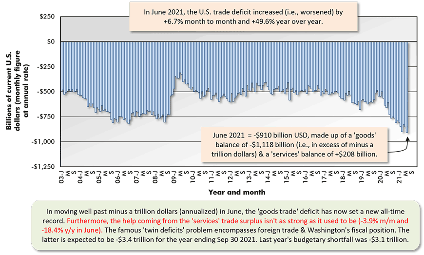 In June 2021, the U.S. trade deficit increased (i.e., worsened) by +6.7% month to month and +49.6% year over year.