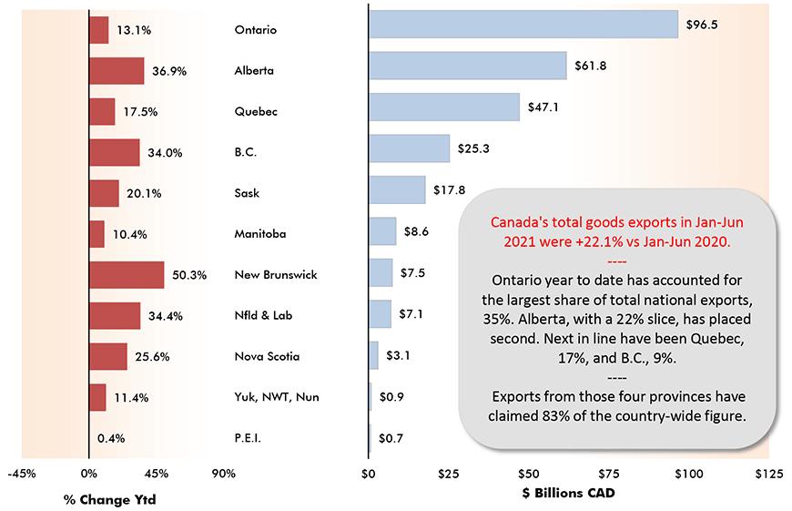 Canada's total goods exports in Jan-Jun 2021 were +22.1% vs Jan-Jun 2020.