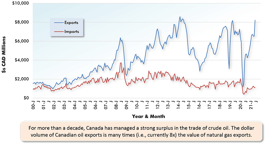 For more than a decade, Canada has managed a strong surplus in the trade of crude oil. The dollar volume of Canadian oil exports is many times (i.e., currently 8x) the value of natural gas exports.