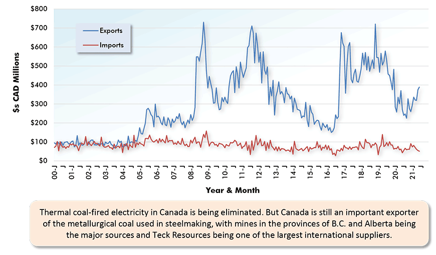 Thermal coal-fired electricity in Canada is being eliminated. But Canada is still an important exporter of the metallurgical coal used in steelmaking, with mines in the provinces of B.C. and Alberta being the major sources and Teck Resources being one of the largest international suppliers.