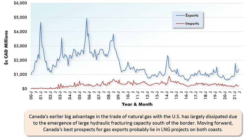 Canada's earlier big advantage in the trade of natural gas with the U.S. has largely dissipated due to the emergence of large hydraulic fracturing capacity south of the border. Moving forward, Canada's best prospects for gas exports probably lie in LNG projects on both coasts.