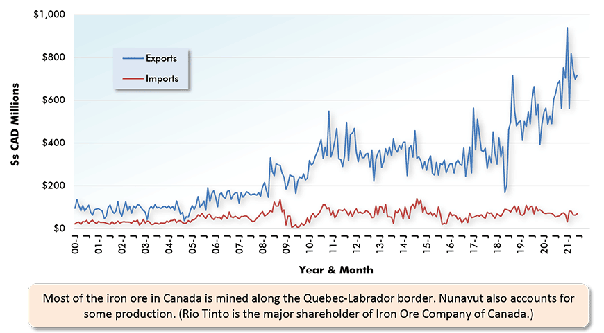 Most of the iron ore in Canada is mined along the Quebec-Labrador border. Nunavut also accounts for some production. (Rio Tinto is the major shareholder of Iron Ore Company of Canada.)