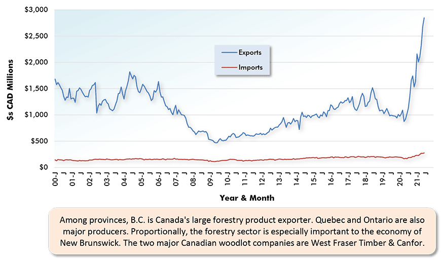 Among provinces, B.C. is Canada's large forestry product exporter. Quebec and Ontario are also major producers. Proportionally, the forestry sector is especially important to the economy of New Brunswick. The two major Canadian woodlot companies are West Fraser Timber & Canfor.