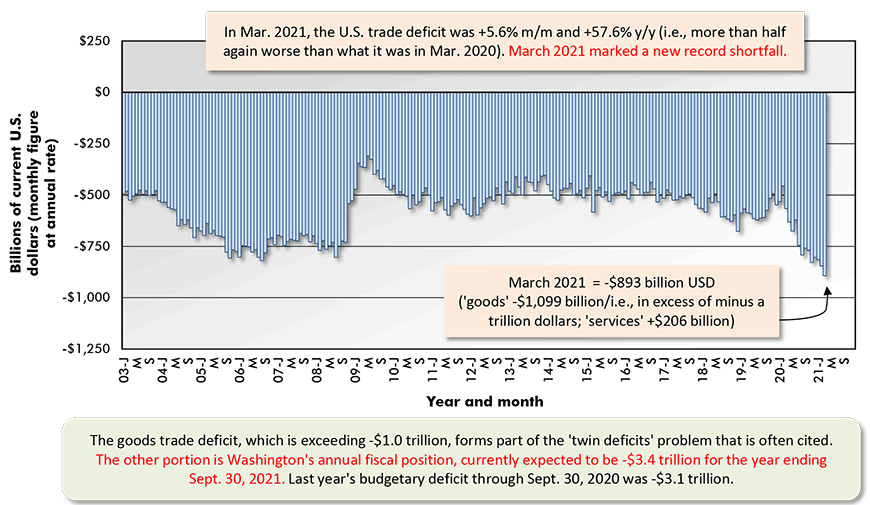 In Mar. 2021, the U.S. trade deficit was +5.6% m/m and +57.6% y/y (i.e., more than half again worse than what it was in Mar. 2020). March 2021 marked a new record shortfall.