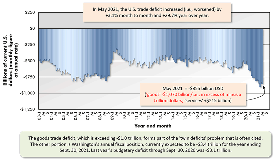 In May 2021, the U.S. trade deficit increased (i.e., worsened) by +3.1% month to month and +29.7% year over year.