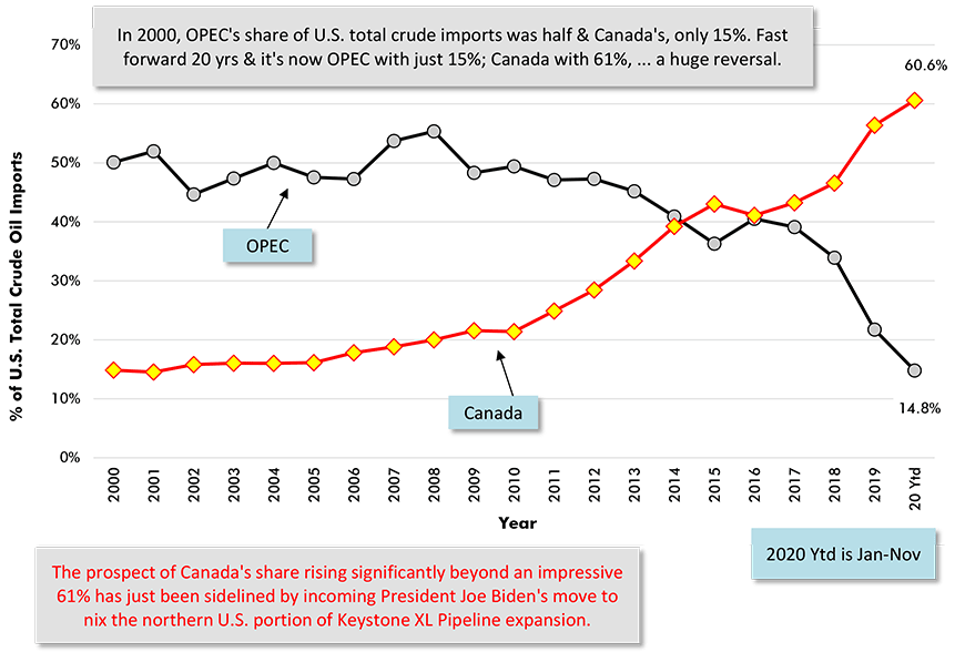 Shares of U.S. Total Oil Imports (Barrels) Sourced from OPEC and Canada Chart - OPEC with just 15%; Canada with 61%.