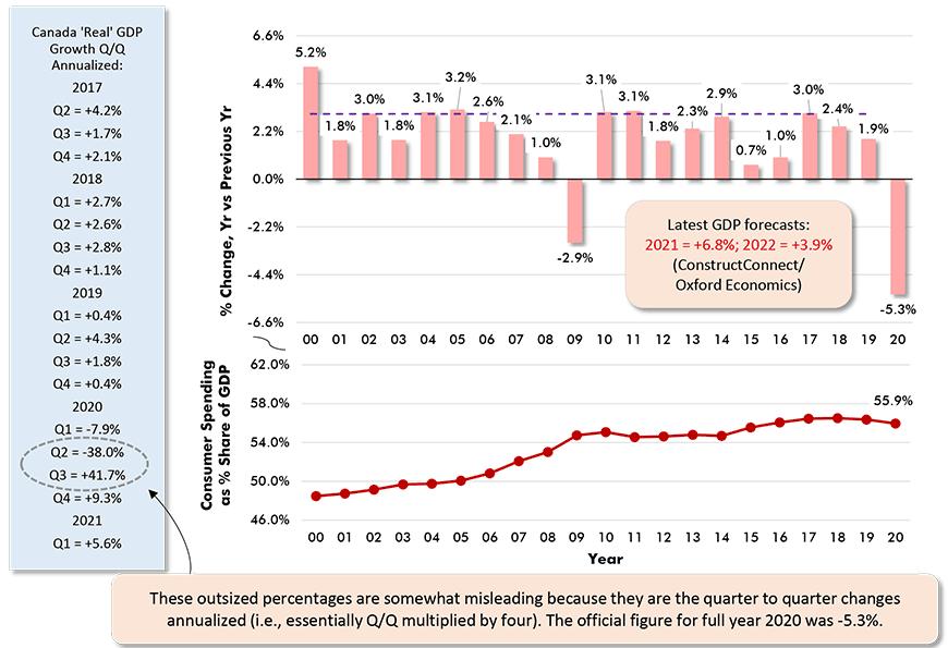 Latest GDP forecasts: 2021 = +6.8%; 2022 = +3.9% (ConstructConnect/Oxford Economics)