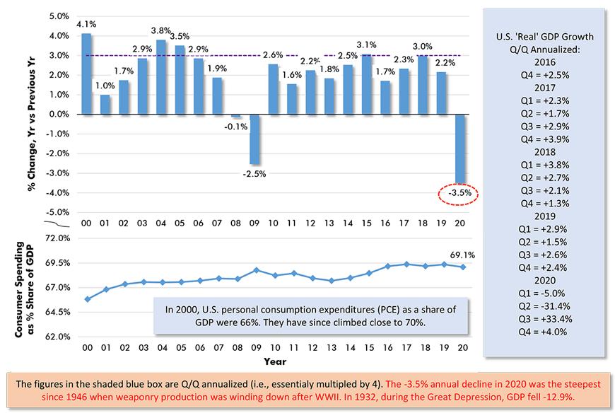 U.S. 'Real' GDP Growth, Y/Y & Q/Q