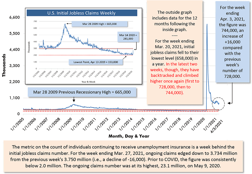 For the week ending Apr. 3, 2021, the figure was 744,000, an increase of +16,000 compared with the previous week's number of 728,000.