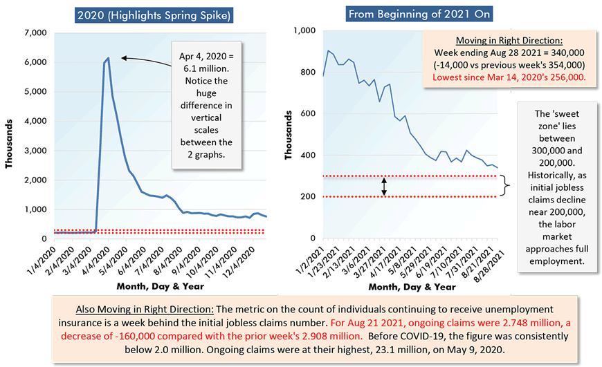Moving in Right Direction: Week ending Aug 28 2021 = 340,000 (-14,000 vs previous week's 354,000) Lowest since Mar 14, 2020's 256,000.