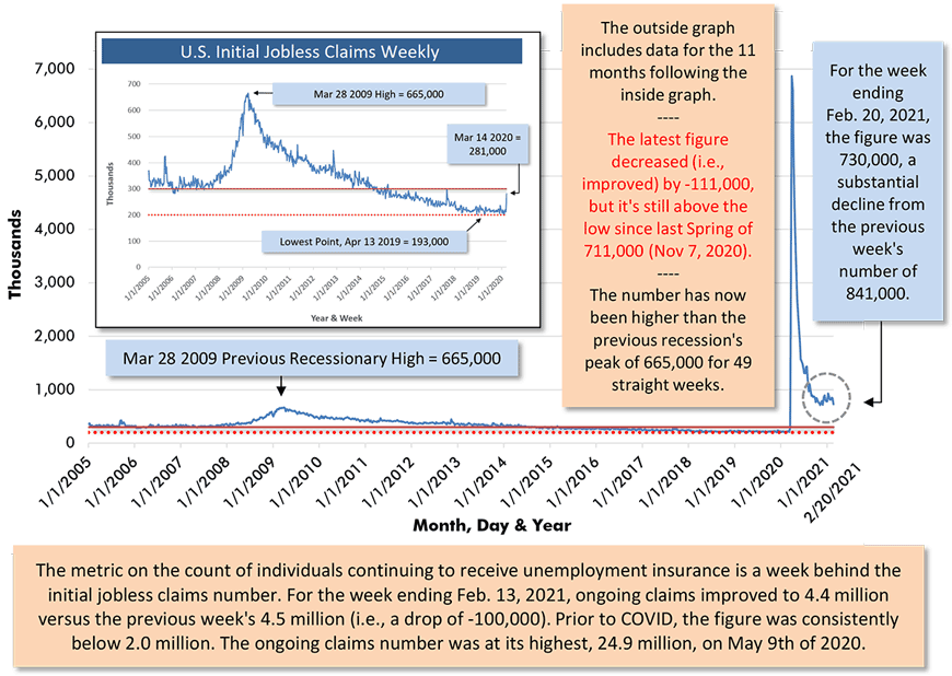 For the week ending Feb. 20, 2021, the figure was 730,000, a substantial decline from the previous week's number of 841,000.
