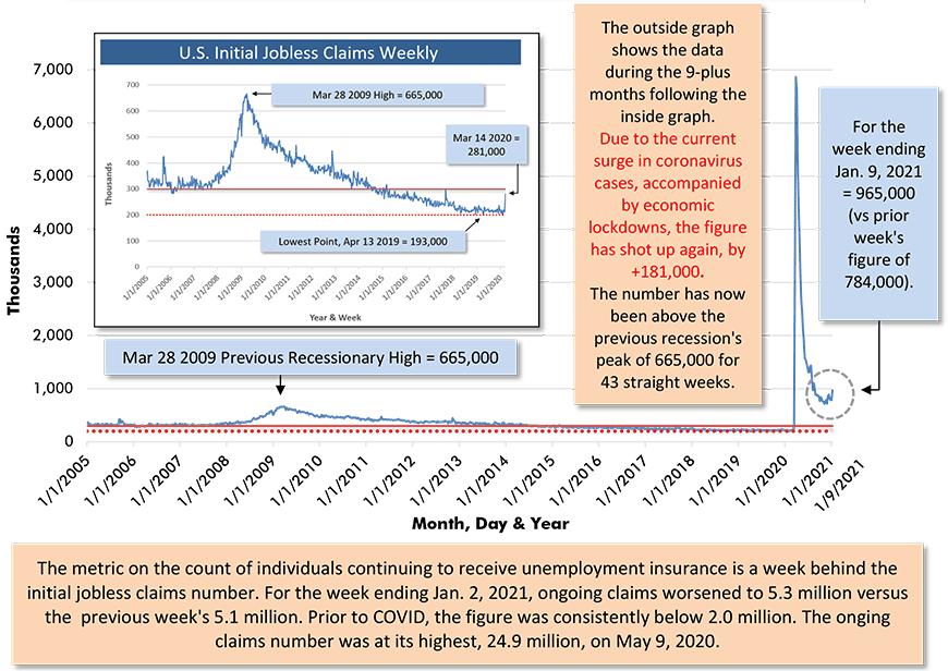For the week ending Jan. 9, 2021 = 965,000 (vs prior week's figure of 784,000).