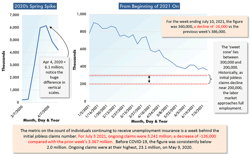For the week ending July 10, 2021, the figure was 360,000, a decline of -26,000 vs the previous week's 386,000.