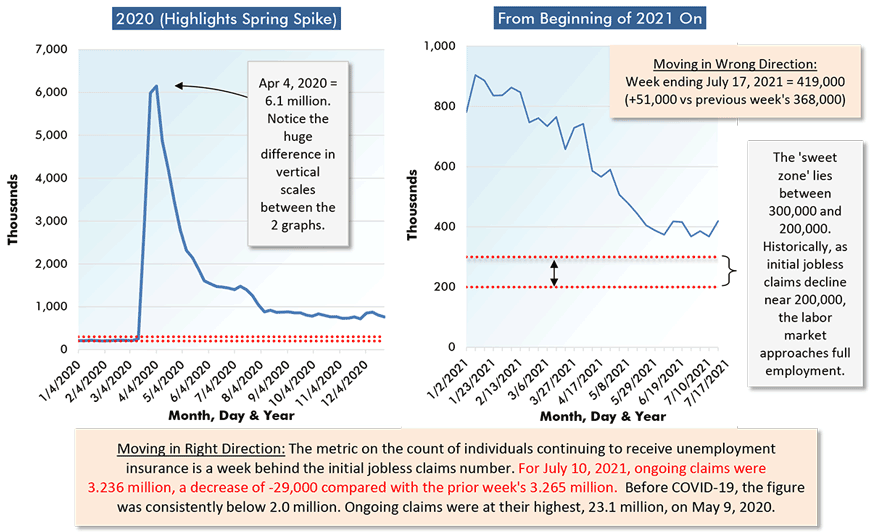 Moving in Wrong Direction: Week ending July 17, 2021 = 419,000 (+51,000 vs previous week's 368,000)