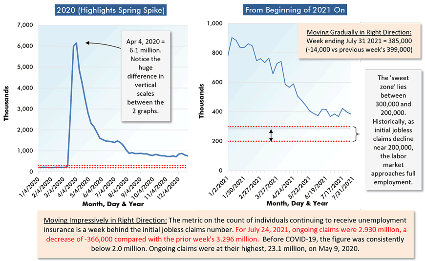 Moving Gradually in Right Direction: Week ending July 31 2021 = 385,000 (-14,000 vs previous week's 399,000)