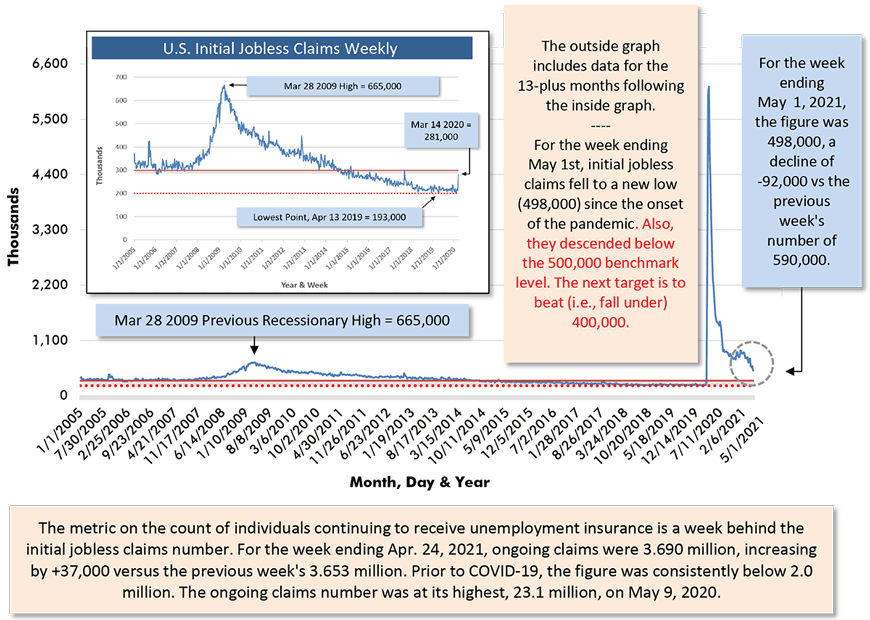 For the week ending May 1, 2021, the figure was 498,000, a decline of -92,000 vs the previous week's number of 590,000.