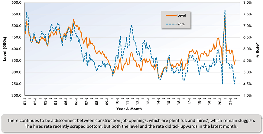 Construction job 'openings' may be abundant (as they are in many industries), but they are not translating into new 'hires'. Sign-ups of construction workers have recently diminished significantly as a level and even more so as a rate.