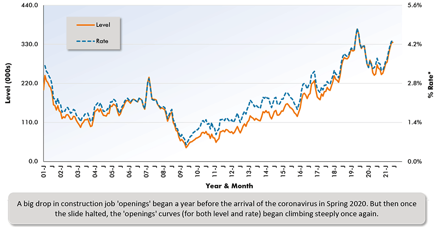 A big drop in construction job 'openings' began a year before the arrival of the coronavirus in Spring 2020. But then once the slide halted, the 'openings' curves (for both level and rate) began climbing steeply once again.