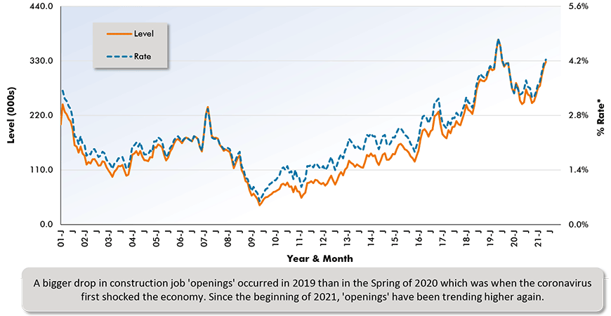 A bigger drop in construction job 'openings' occurred in 2019 than in the Spring of 2020 which was when the coronavirus first shocked the economy. Since the beginning of 2021, 'openings' have been trending higher again.
