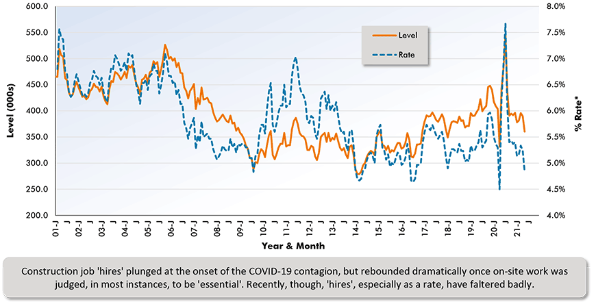 Construction job 'hires' plunged at the onset of the COVID-19 contagion, but rebounded dramatically once on-site work was  judged, in most instances, to be 'essential'. Recently, though, 'hires', especially as a rate, have faltered badly.