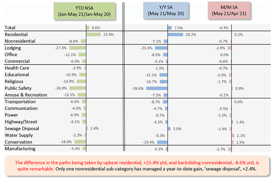 The difference in the paths being taken by upbeat residential, +23.4% ytd, and backsliding nonresidential, -8.6% ytd, is quite remarkable. Only one nonresidential sub-category has managed a year-to-date gain, 'sewage disposal', +2.4%.