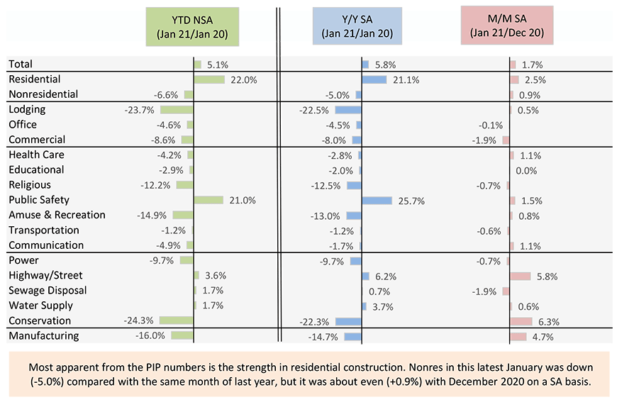 Most apparent from the PIP numbers is the strength in residential construction. Nonres in this latest January was down(-5.0%) compared with the same month of last year, but it was about even (+0.9%) with December 2019 on a SA basis.