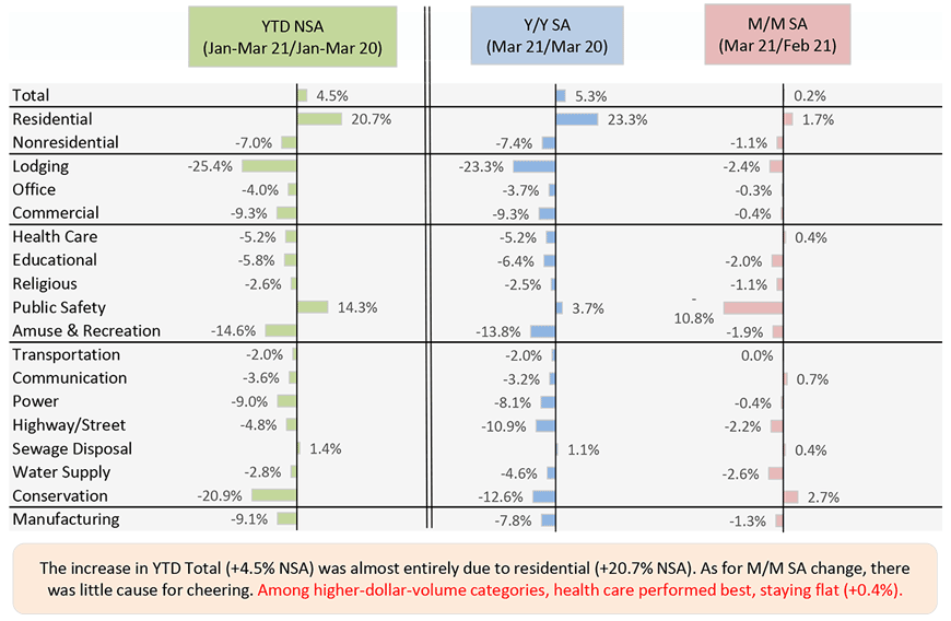 The increase in YTD Total (+4.5% NSA) was almost entirely due to residential (+20.7% NSA). As for M/M SA change, there was little cause for cheering. Among higher-dollar-volume categories, health care performed best, staying flat (+0.4%).