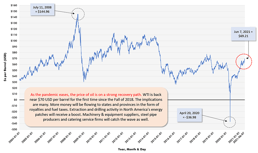 As the pandemic eases, the price of oil is on a strong recovery path. WTI is back near $70 USD per barrel for the first time since the Fall of 2018. The implications are many. More money will be flowing to states and provinces in the form of royalties and fuel taxes. Extraction and drilling activity in North America's energy patches will receive a boost. Machinery & equipment suppliers, steel pipe producers and catering service firms will catch the wave as well.
