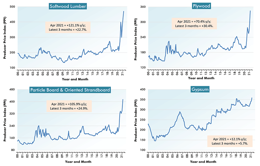 U.S. Construction Material Costs (1) - From Producer Price Index (PPI) Series