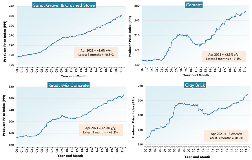 U.S. Construction Material Costs (3) - From Producer Price Index (PPI) Series