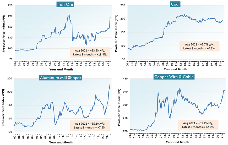 U.S. Construction Material Costs (4) - From Producer Price Index (PPI) Series