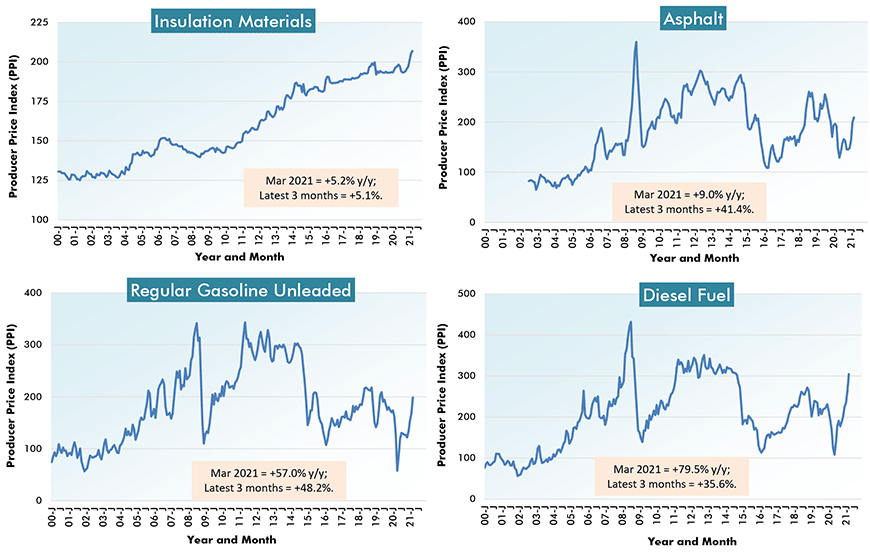 U.S. Construction Material Costs (5) - From Producer Price Index (PPI) Series