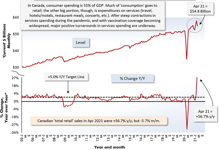 Canadian 'total retail' sales in Apr 2021 were +56.7% y/y, but -5.7% m/m.