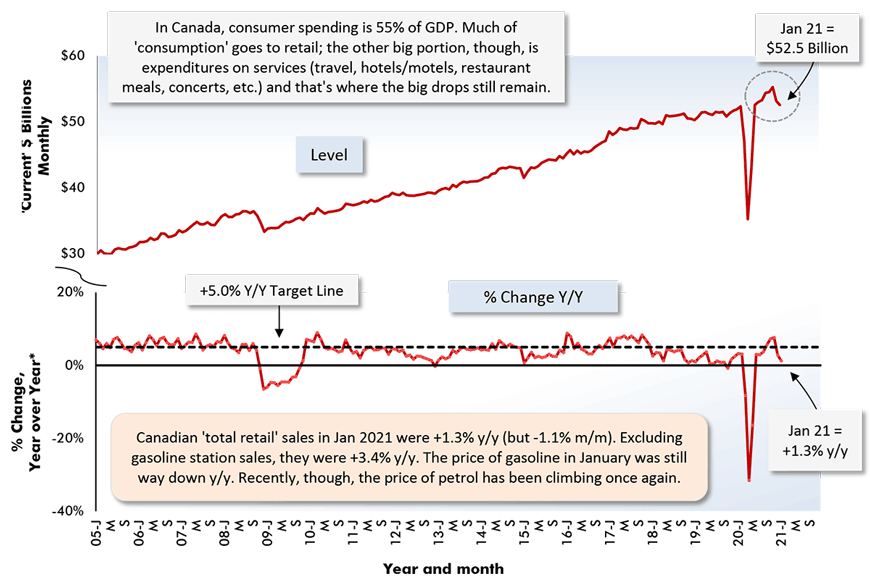 Canadian 'total retail' sales in Jan 2021 were +1.3% y/y (but -1.1% m/m). Excluding gasoline station sales, they were +3.4% y/y. The price of gasoline in January was still way down y/y. Recently, though, the price of petrol has been climbing once again.