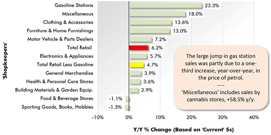 The large jump in gas station sales was partly due to a one-third increase, year-over-year, in the price of petrol.